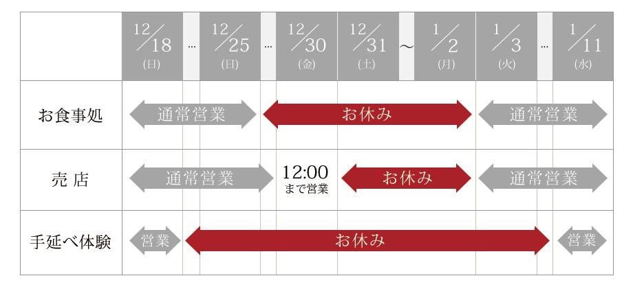 年末年始の営業について(グラフ)